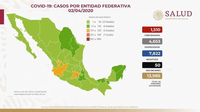 México llega a 50 muertos y mil 500 contagios por coronavirus